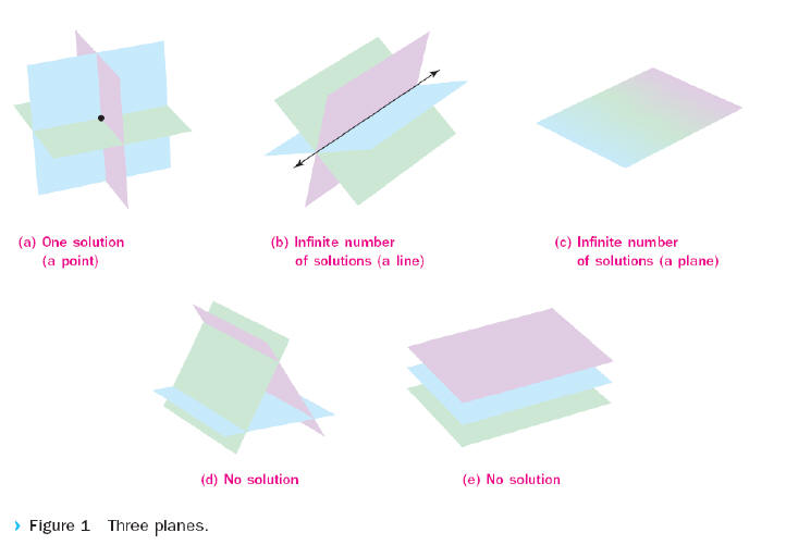 Systems of Linear Equations in Three Variables and Matrix ...